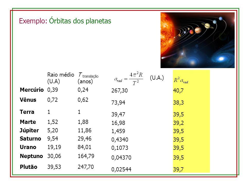 Exemplo: Órbitas dos planetas Raio médio (U.A) T translação (anos) (U.A.) Mercúrio0,390,24 267,3040,7 Vênus0,720,62 73,9438,3 Terra11 39,4739,5 Marte1,521,88 16,9839,2 Júpiter5,2011,86 1,45939,5 Saturno9,5429,46 0,434039,5 Urano19,1984,01 0,107339,5 Neptuno30,06164,79 0,0437039,5 Plutão39,53247,70 0,0254439,7