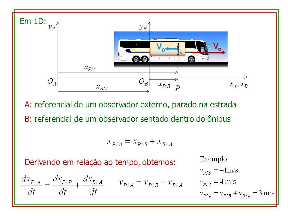 Em 1D: x A, x B yAyA OAOA yByB OBOB A: referencial de um observador externo, parado na estrada B: referencial de um observador sentado dentro do ônibus x P/A P x P/B x B/A Derivando em relação ao tempo, obtemos: