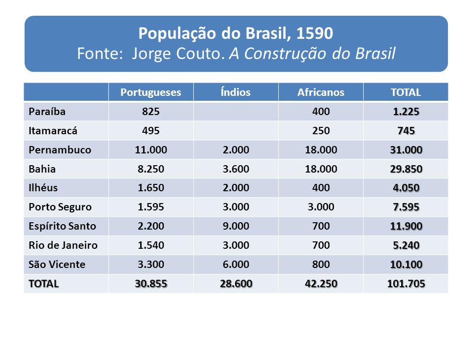 População do Brasil, 1590 Fonte: Jorge Couto. A Construção do Brasil PortuguesesÍndiosAfricanosTOTAL Paraíba8254001.225 Itamaracá495250745 Pernambuco1