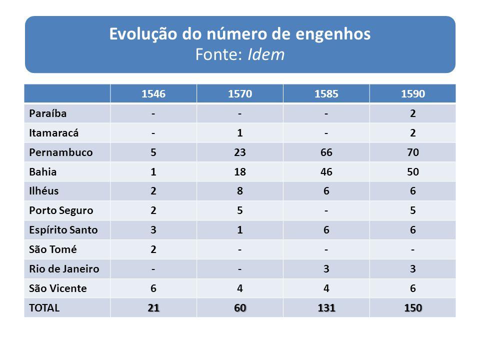 Evolução do número de engenhos Fonte: Idem 1546157015851590 Paraíba---2 Itamaracá-1-2 Pernambuco5236670 Bahia1184650 Ilhéus2866 Porto Seguro25-5 Espír