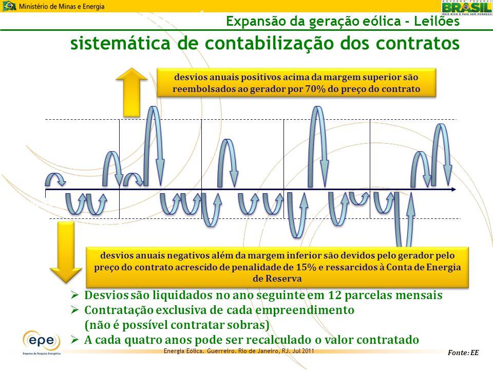 Energia Eólica.Guerreiro. Rio de Janeiro, RJ.