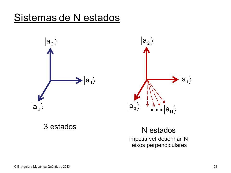 Sistemas de N estados C.E.Aguiar / Mecânica Quântica / 2013103...