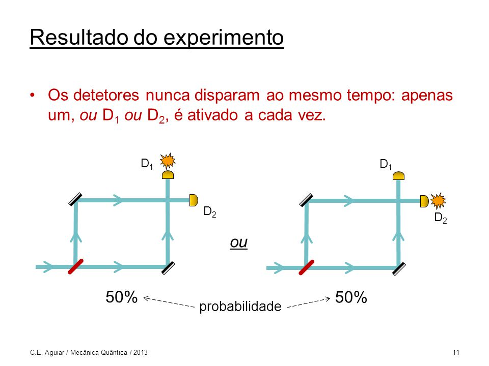 Resultado do experimento Os detetores nunca disparam ao mesmo tempo: apenas um, ou D 1 ou D 2, é ativado a cada vez.