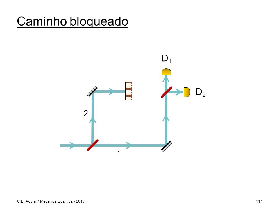 Caminho bloqueado C.E. Aguiar / Mecânica Quântica / 2013117 1 2 D2D2 D1D1