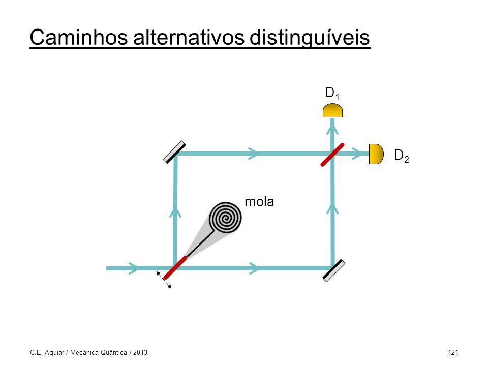 Caminhos alternativos distinguíveis C.E. Aguiar / Mecânica Quântica / 2013121 D1D1 D2D2 mola