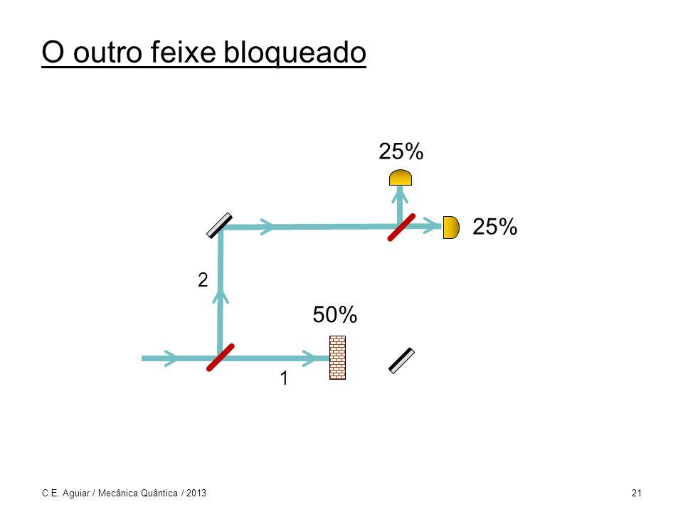 O outro feixe bloqueado C.E. Aguiar / Mecânica Quântica / 201321 1 2 50% 25%