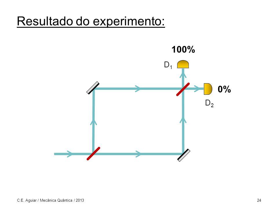 Resultado do experimento: C.E. Aguiar / Mecânica Quântica / 201324 0% 100% D1D1 D2D2
