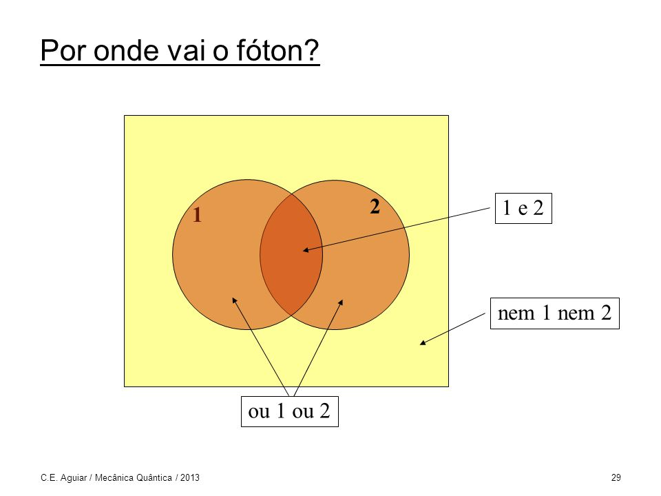 C.E. Aguiar / Mecânica Quântica / 201329 Por onde vai o fóton? 1 e 2 ou 1 ou 2 nem 1 nem 2 1 2