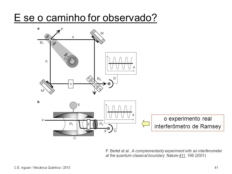 C.E. Aguiar / Mecânica Quântica / 201341 E se o caminho for observado? P. Bertet et al., A complementarity experiment with an interferometer at the qu