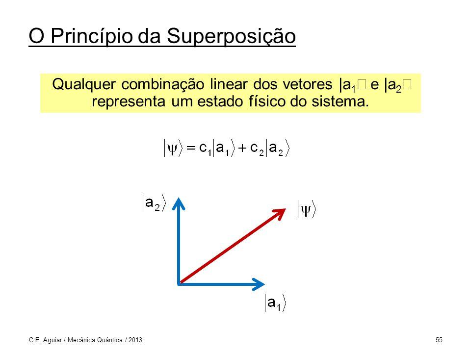 O Princípio da Superposição C.E.