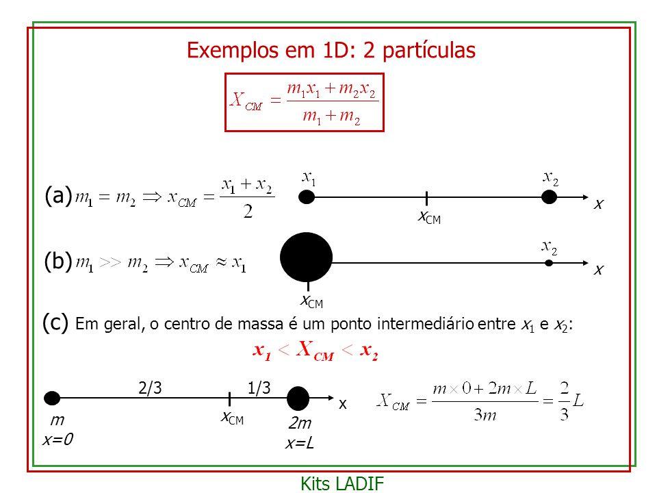 (c) Em geral, o centro de massa é um ponto intermediário entre x 1 e x 2 : x x CM m x=0 2m x=L 2/31/3 (a) x x CM (b) x x CM Exemplos em 1D: 2 partícul