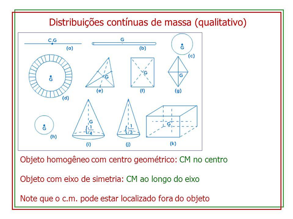 Distribuições contínuas de massa (qualitativo) Objeto homogêneo com centro geométrico: CM no centro Objeto com eixo de simetria: CM ao longo do eixo N