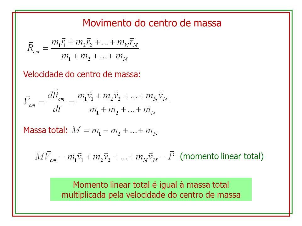 Movimento do centro de massa Velocidade do centro de massa: Massa total: (momento linear total) Momento linear total é igual à massa total multiplicad