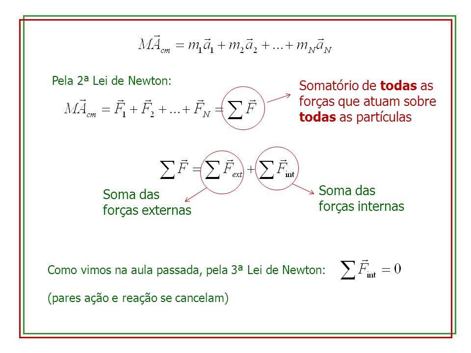 Pela 2ª Lei de Newton: Somatório de todas as forças que atuam sobre todas as partículas Soma das forças externas Soma das forças internas Como vimos n