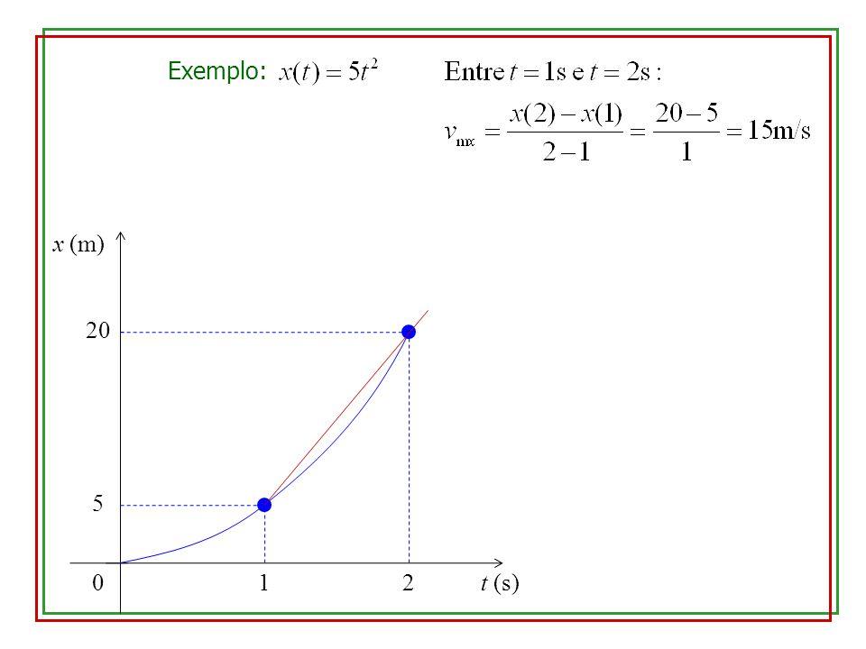 0 x (m) 20 1 Exemplo: t (s)2 5