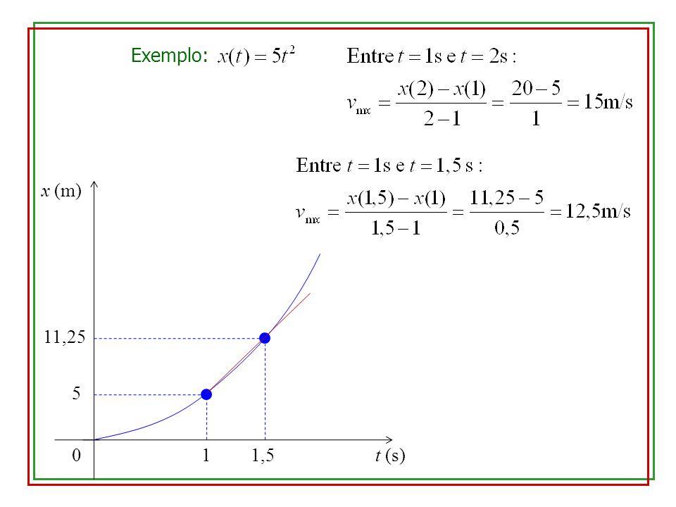 0 x (m) 11,25 1 Exemplo: t (s)1,5 5