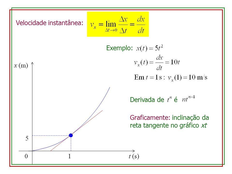 0 x (m) 1t (s) 5 Velocidade instantânea: Exemplo: Derivada de é Graficamente: inclinação da reta tangente no gráfico xt