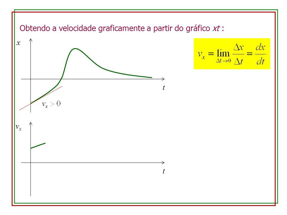 Obtendo a velocidade graficamente a partir do gráfico xt : x t vxvx t
