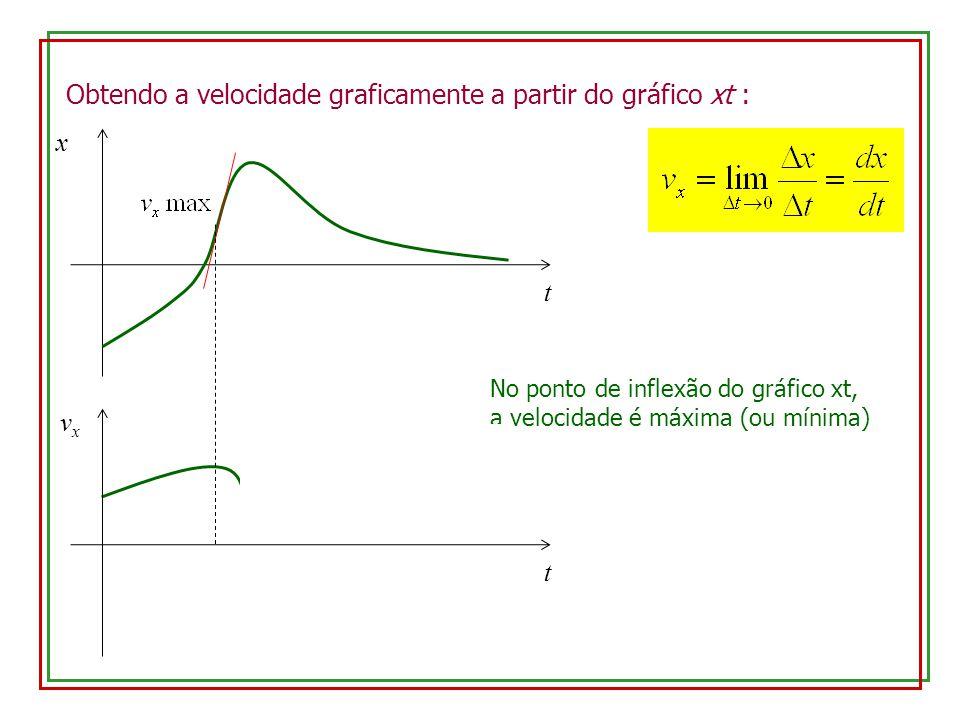x t t No ponto de inflexão do gráfico xt, a velocidade é máxima (ou mínima) vxvx