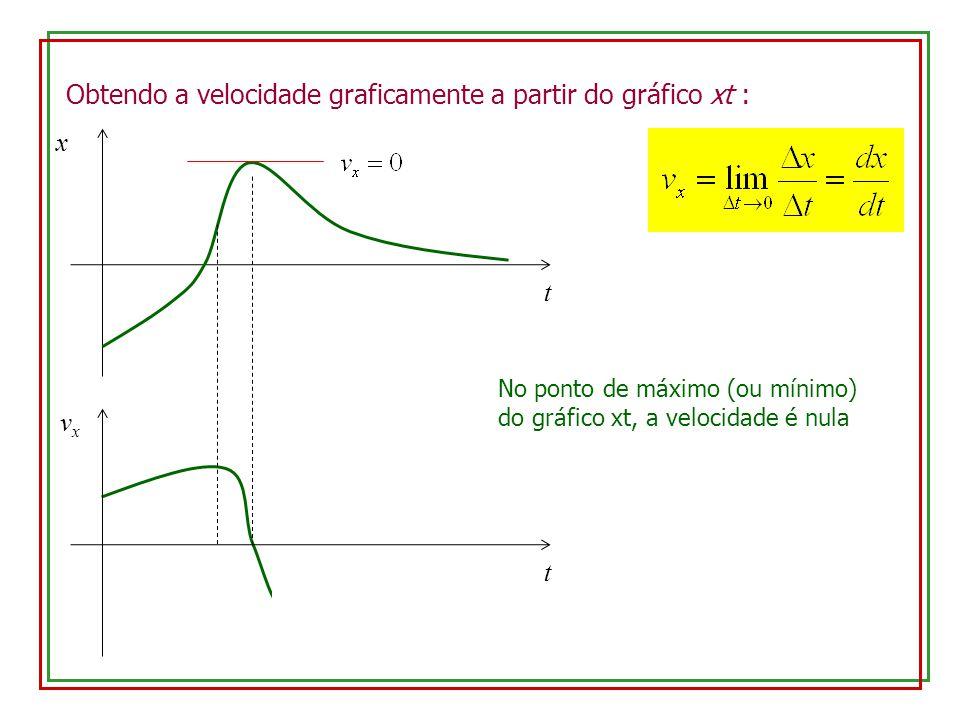 Obtendo a velocidade graficamente a partir do gráfico xt : x t t No ponto de máximo (ou mínimo) do gráfico xt, a velocidade é nula vxvx