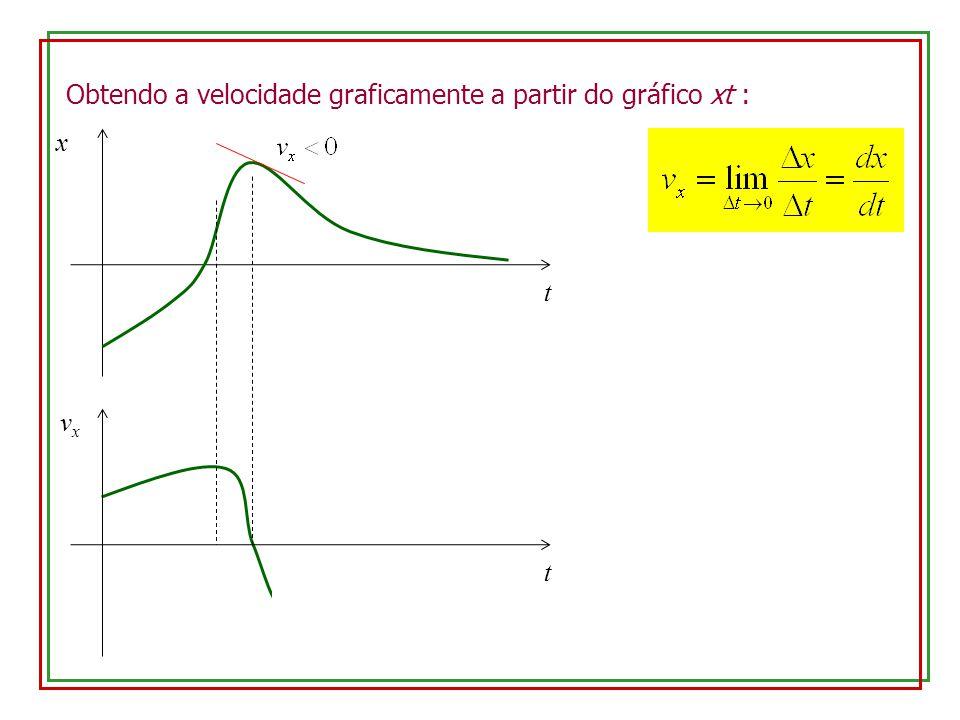 Obtendo a velocidade graficamente a partir do gráfico xt : x t t vxvx