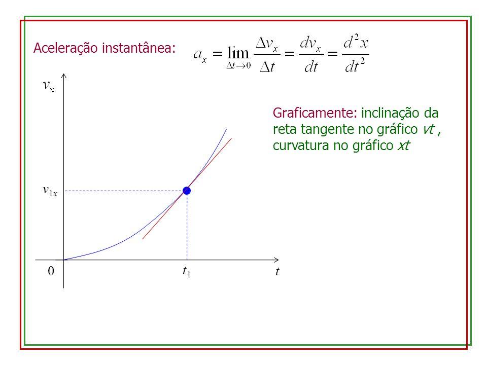 Aceleração instantânea: 0 v1xv1x t t1t1 Graficamente: inclinação da reta tangente no gráfico vt, curvatura no gráfico xt