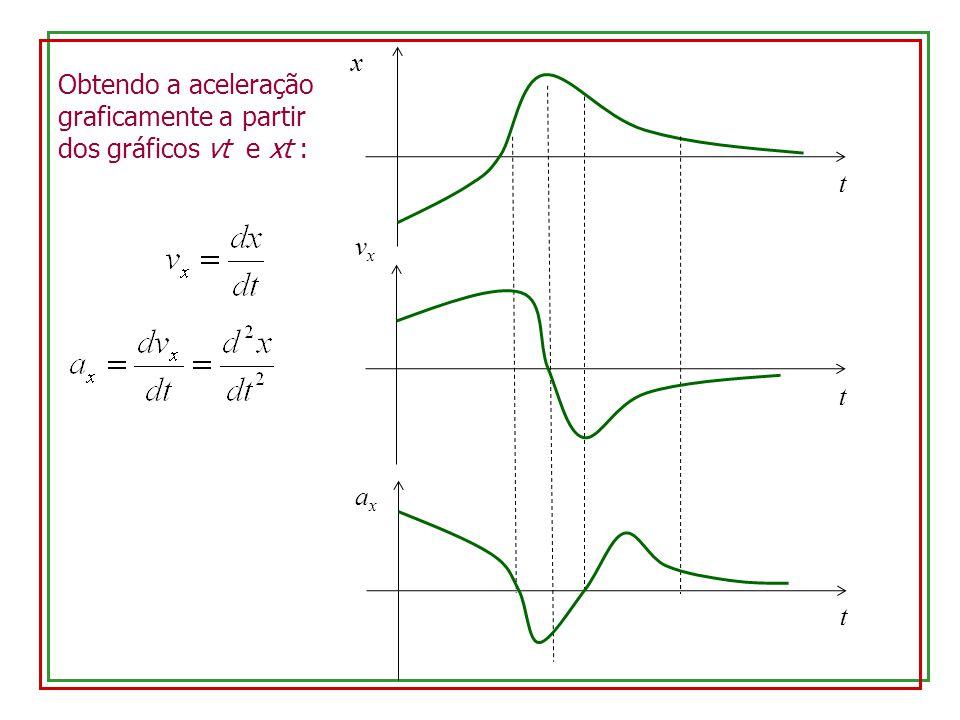 Obtendo a aceleração graficamente a partir dos gráficos vt e xt : x t t axax t vxvx