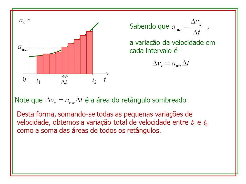 t axax 0 t1t1 t2t2 ΔtΔt Sabendo que, a variação da velocidade em cada intervalo é Note que é a área do retângulo sombreado Desta forma, somando-se tod