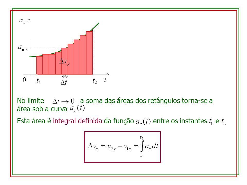 t axax 0 t1t1 t2t2 No limite a soma das áreas dos retângulos torna-se a área sob a curva ΔtΔt Esta área é integral definida da função entre os instant