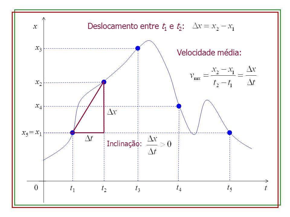 0 x t x1x1 t1t1 x2x2 t2t2 x3x3 t3t3 x4x4 t4t4 x5=x5= t5t5 Deslocamento entre t 1 e t 2 : Velocidade média: Inclinação: