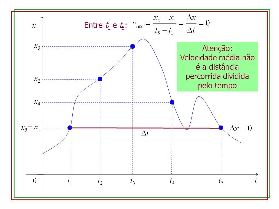 0 x t x1x1 t1t1 x2x2 t2t2 x3x3 t3t3 x4x4 t4t4 x5=x5= t5t5 Entre t 1 e t 5 : Atenção: Velocidade média não é a distância percorrida dividida pelo tempo