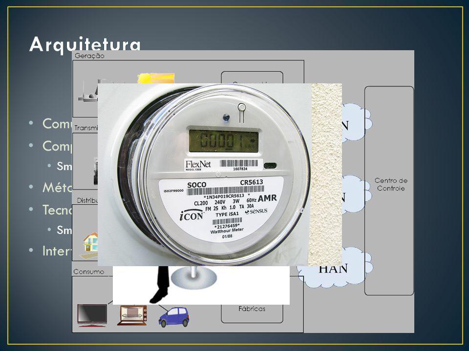 Comunicação de mão dupla (two-way communication) Componentes avançados Smart devices Métodos de Controle Avançado Tecnologia de sensores e medição Sma