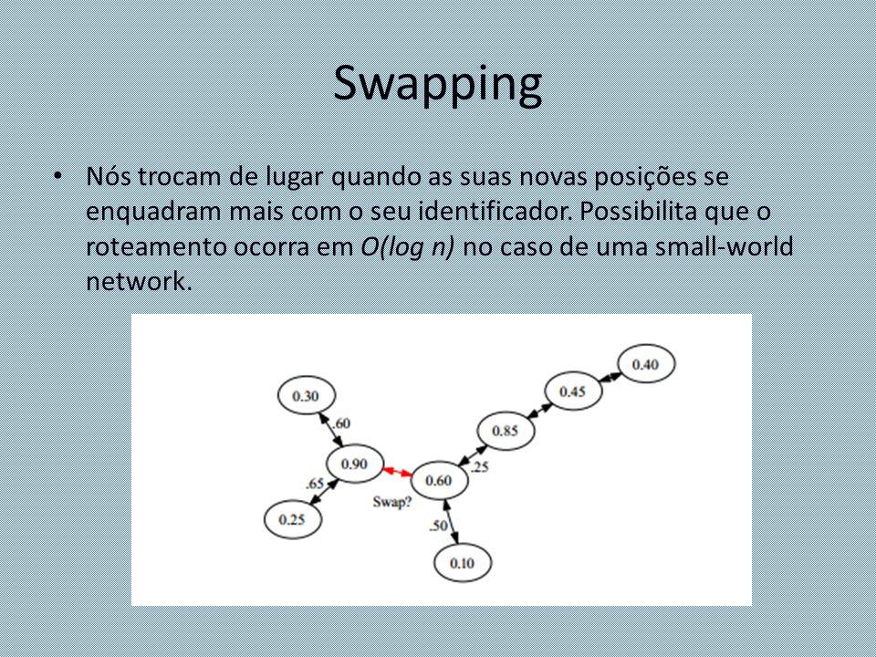 Swapping Nós trocam de lugar quando as suas novas posições se enquadram mais com o seu identificador. Possibilita que o roteamento ocorra em O(log n)