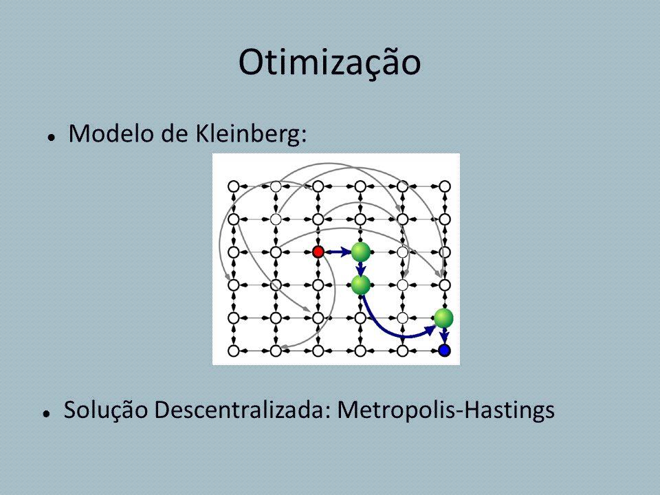 Otimização Modelo de Kleinberg: Solução Descentralizada: Metropolis-Hastings