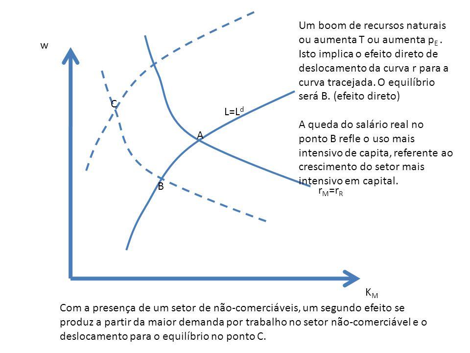 KMKM w L=L d r M =r R A B C Um boom de recursos naturais ou aumenta T ou aumenta p E. Isto implica o efeito direto de deslocamento da curva r para a c