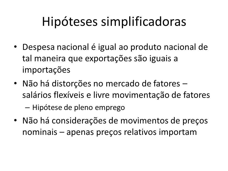 Hipóteses simplificadoras Despesa nacional é igual ao produto nacional de tal maneira que exportações são iguais a importações Não há distorções no me
