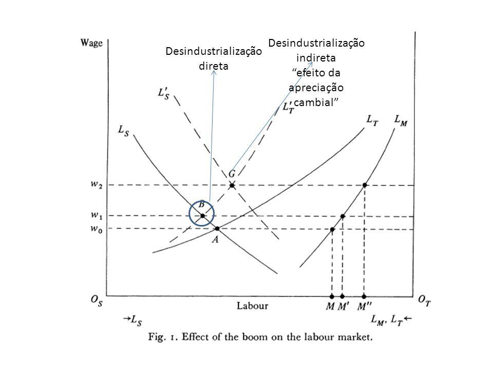 Conjunto de possibilidades de produção No gráfico 2, percebe-se o conjunto de possibilidades de produção – inicialmente a curva TS expressa este conjunto e o equilíbrio é determinado pelos preços relativos, sendo tais que a é a escolha da composição da produção – O eixo T expõe uma mercadoria composta de m e e O deslocamento para TS é o resultado de uma expansão da produtividade – o novo equilíbrio se desloca para b se os preços relativos forem mantidos (não há qualquer efeito sobre a demanda de serviços) – No momento, o modelo supõe que a elasticidade renda da demanda por serviços é igual a 0 – Os preços relativos entre os bens se mantêm constante Mantendo-se os preços relativos constantes e desprezando-se o efeito renda, deve haver excesso de demanda de serviços – O ponto b não pode se constituir em um equilíbrio (ponto j talvez) – A correção deve ser acompanhada por um aumento dos preços relativos dos serviços – valorização cambial