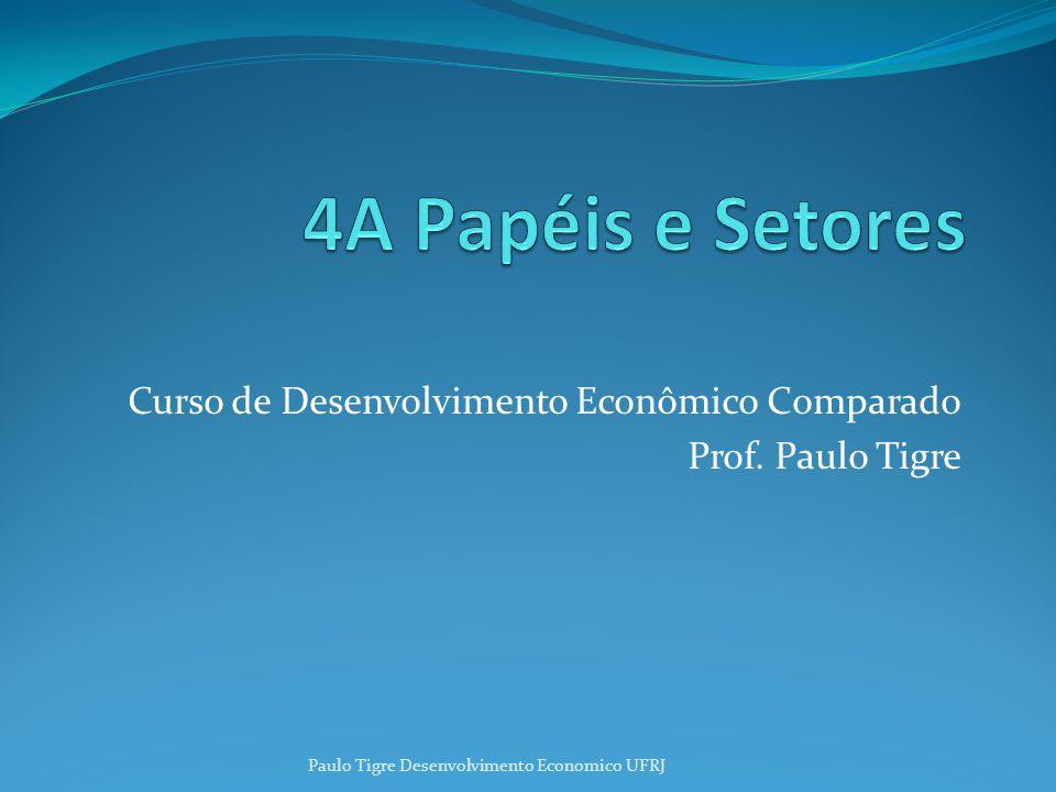 Curso de Desenvolvimento Econômico Comparado Prof. Paulo Tigre Paulo Tigre Desenvolvimento Economico UFRJ