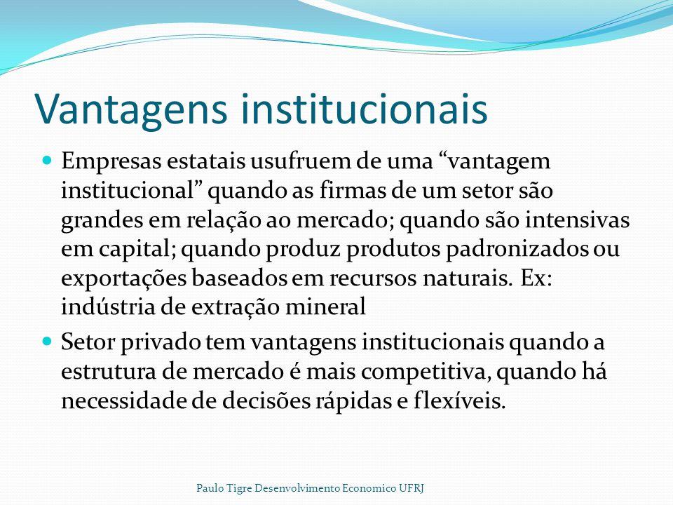 Vantagens institucionais Empresas estatais usufruem de uma vantagem institucional quando as firmas de um setor são grandes em relação ao mercado; quan