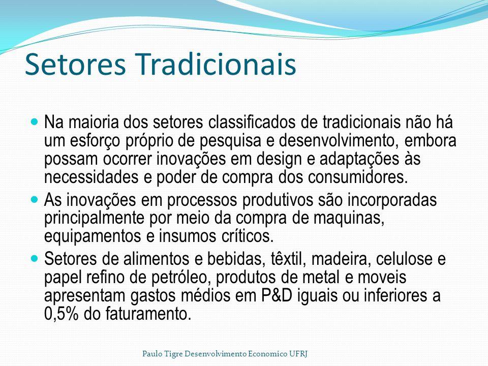 Setores Tradicionais Na maioria dos setores classificados de tradicionais não há um esforço próprio de pesquisa e desenvolvimento, embora possam ocorr