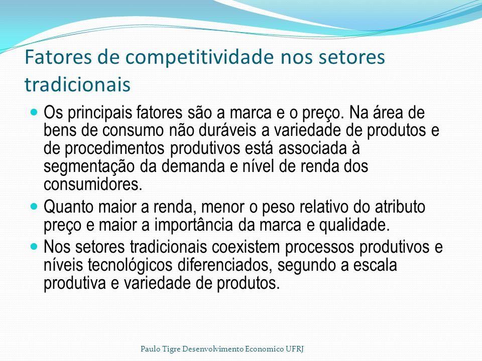 Fatores de competitividade nos setores tradicionais Os principais fatores são a marca e o preço. Na área de bens de consumo não duráveis a variedade d