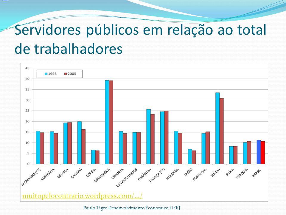 Servidores públicos em relação ao total de trabalhadores muitopelocontrario.wordpress.com/.../ Paulo Tigre Desenvolvimento Economico UFRJ