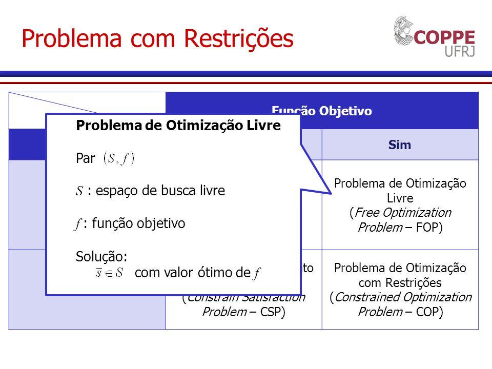 Problema com Restrições Função Objetivo RestriçõesNãoSim NãoNão há problema Problema de Otimização Livre (Free Optimization Problem – FOP) Sim Problema de Atendimento de Restrições (Constrain Satisfaction Problem – CSP) Problema de Otimização com Restrições (Constrained Optimization Problem – COP) Problema de Otimização Livre Par (S,f) S : espaço de busca livre f : função objetivo Solução: s E S com valor ótimo de f