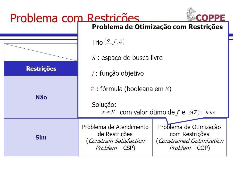 Problema com Restrições Função Objetivo RestriçõesNãoSim NãoNão há problema Problema de Otimização Livre (Free Optimization Problem – FOP) Sim Problema de Atendimento de Restrições (Constrain Satisfaction Problem – CSP) Problema de Otimização com Restrições (Constrained Optimization Problem – COP) Problema de Otimização com Restrições Trio S : espaço de busca livre f : função objetivo : fórmula (booleana em S ) Solução: s E S com valor ótimo de f e