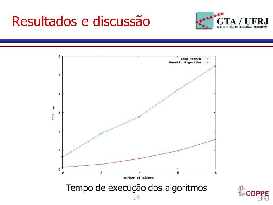 10 Resultados e discussão Tempo de execução dos algoritmos