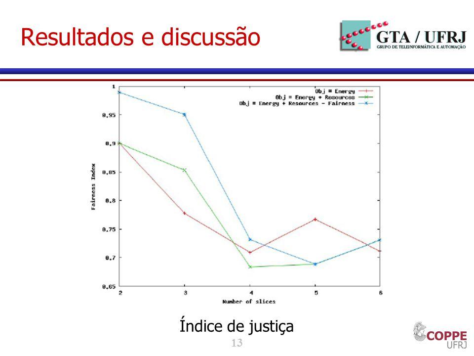 13 Resultados e discussão Índice de justiça