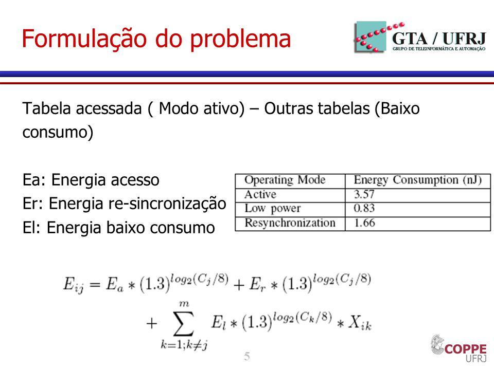 5 Formulação do problema Tabela acessada ( Modo ativo) – Outras tabelas (Baixo consumo) Ea: Energia acesso Er: Energia re-sincronização El: Energia baixo consumo