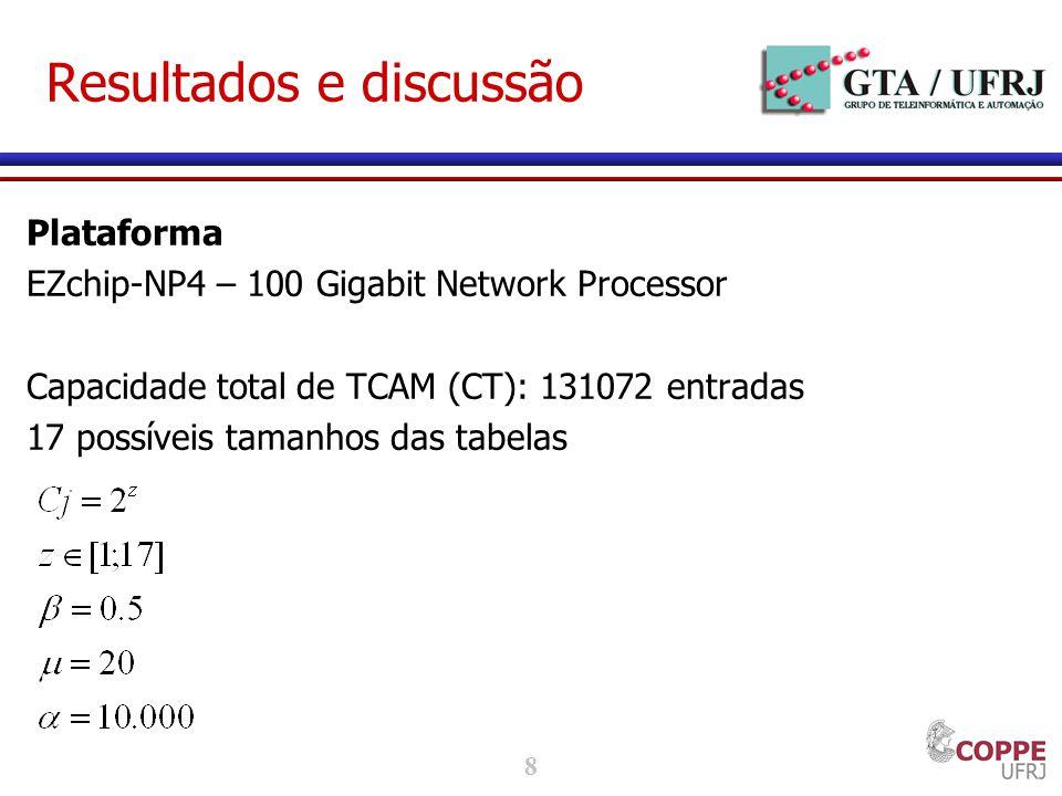8 Resultados e discussão Plataforma EZchip-NP4 – 100 Gigabit Network Processor Capacidade total de TCAM (CT): 131072 entradas 17 possíveis tamanhos das tabelas