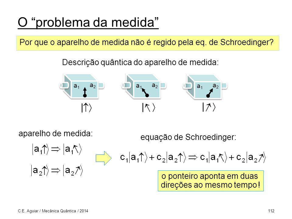 O problema da medida C.E.