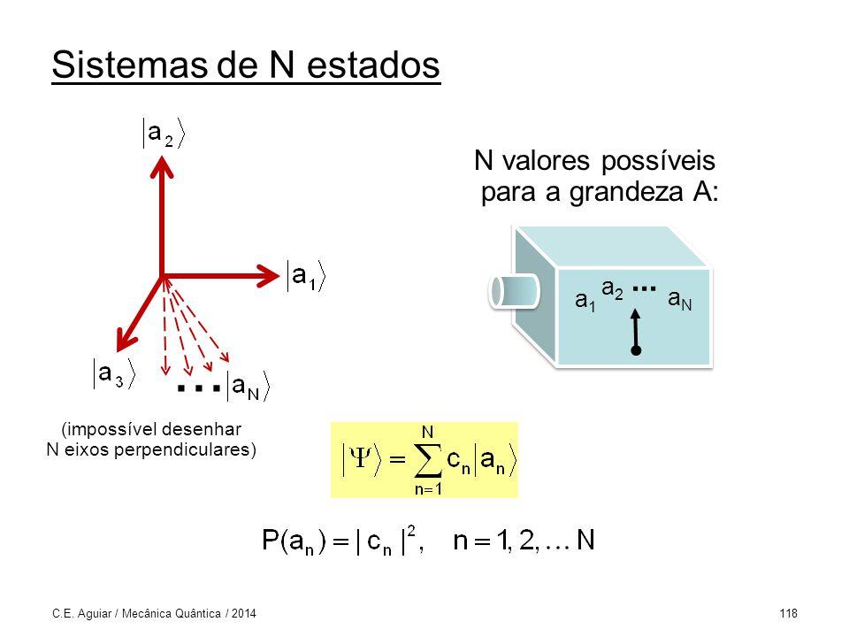 Sistemas de N estados C.E.Aguiar / Mecânica Quântica / 2014118...